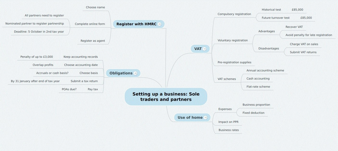 Sole traders and Partnerships